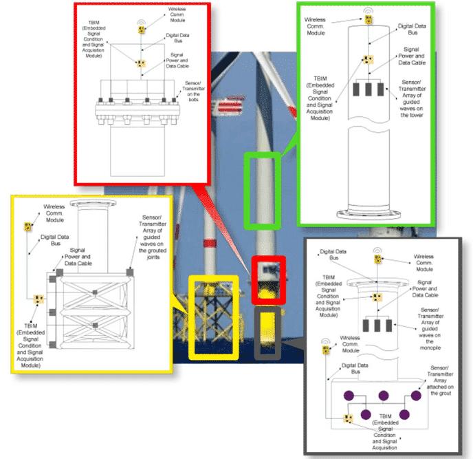 TowerPower - Condiciones de monitorización en aerogeneradores offshore.